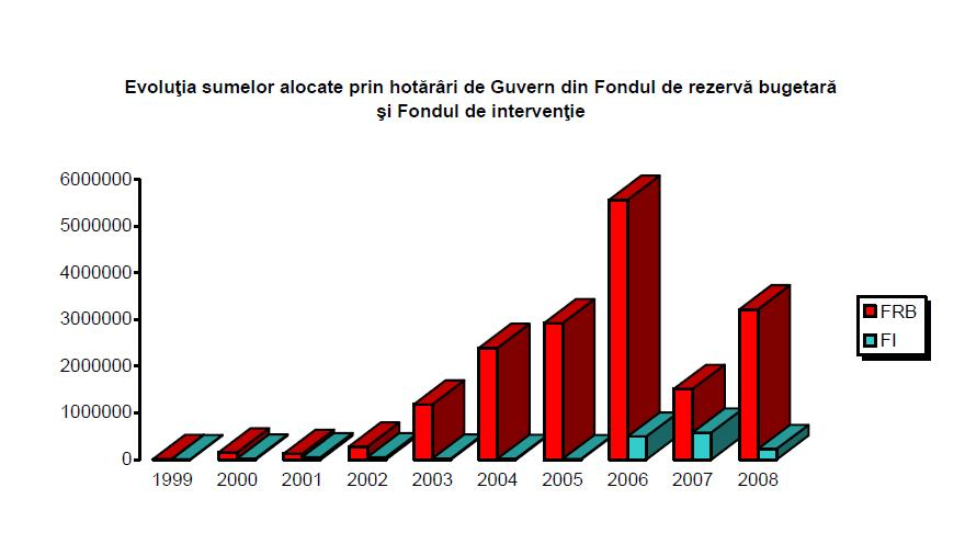 http://media.hotnews.ro/media_server1/image-2012-04-2-11897493-0-evolutie-fonduri.jpg