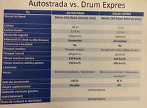 Comparatia Drum Expres si Autostrada - document oficial din MPGT
