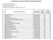 TOP 20 firme care au castigat cei mai multi bani publici din contracte IT