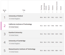 Top 5 Times Higher Education