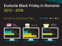 Evolutia Black Friday 2013-2015, date PayU