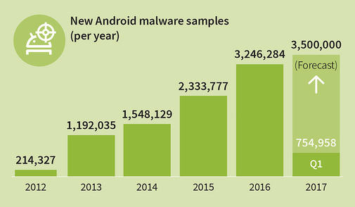 GDATA_Infographic_MMWR_Q1_17_New_Android_Malware_per_year_EN_RGB_78901w1024h597