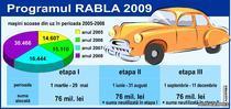 Programul Rabla 2009