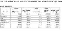 Vanzarile de telefoane mobile in primul trimestru din 2009