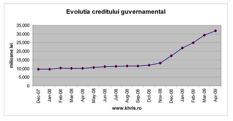 Evolutia creditului guvernamental