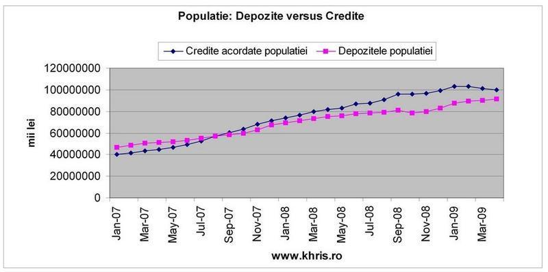 Populatie: depozite vs. credite
