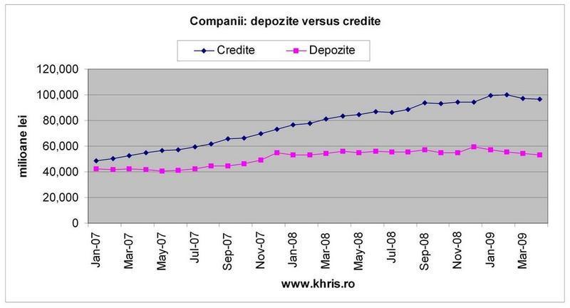 Companii: depozite vs. credite