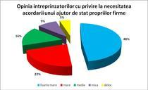Ajutoarele de stat pentru IMM