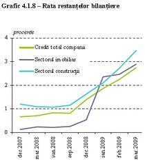 Grafic rata restante companii constructii/imobiliare