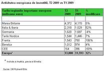 Investitiile imobiliare comerciale in Europa, trimestrul doi 2009