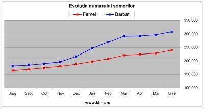 Evolutia numarului somerilor