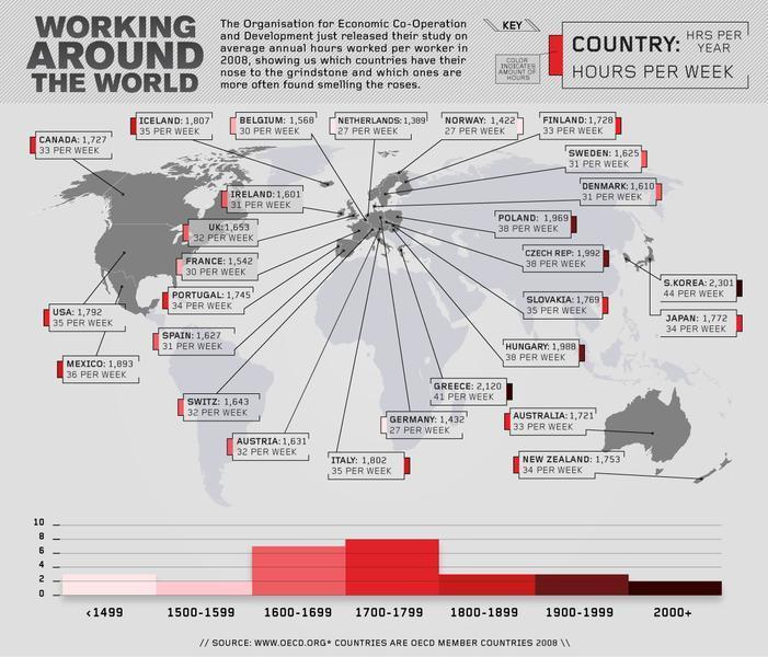 Studiu OECD