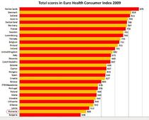 Indexul sistemului sanitar european