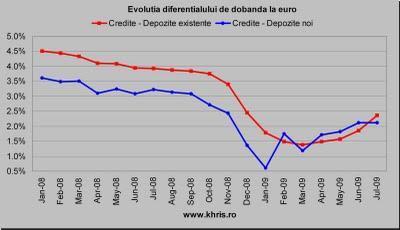 Diferential euro