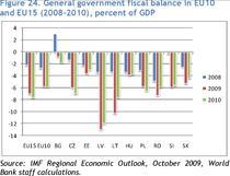 Grafic deficit bugetar - UE10