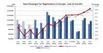 Inmatricularile de masini noi in Europa in ultimele 12 luni