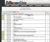 Clasamentul Billboard.biz