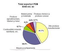 Exporturile Romaniei