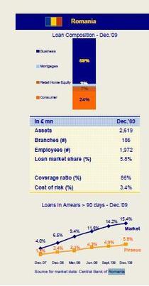 Rezultate Piraeus bank Romania