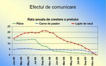 Evolutia preturilor la carnea de pasare, lapte si paine, in 2009
