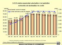 istoric salariati si retea bancara