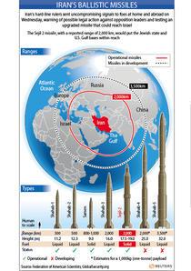 Rachete balistice iraniene