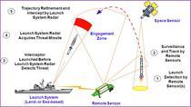 Modul de operare a interceptorilor