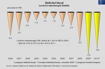 Deficit bugetar