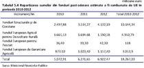 Tabel fonduri UE - MFP