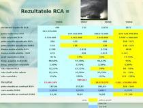 Piata RCA, 2006-2009