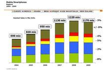 Evolutia vanzarilor mondiale de telefoane mobile in ultimii sapte ani