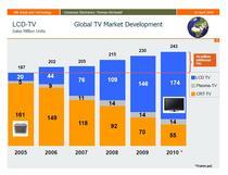 Evolutia vanzarilor mondiale de televizoare in ultimii cinci ani