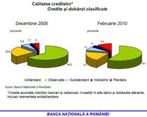 calitatea creditelor (2)