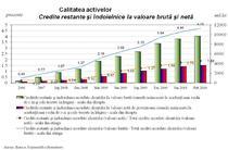 Calitatea creditelor