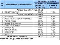 Top randamente pilon II de pensii, martie 2010