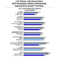 J. D. Power Germania-Topul satisfactiei pe clase de modele