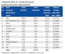 Fondurile de pensii pilonul II in 2009