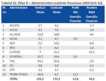 Rezultate administratori in pilonul II in 2009