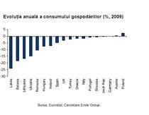 evolutia consumului gospodariilor