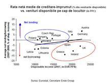 rata medie de creditare