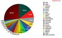 Tarile din care s-a trimis cel mai mult spam, trimestrul doi 2010