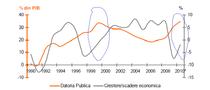 Datorie publica si PIB