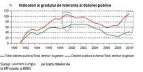 Gradul de toleranta al datoriei publice