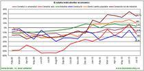 Evolutia indicatorilor economici