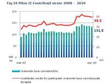 Contributia medie pe participant in pilonul II, in scadere