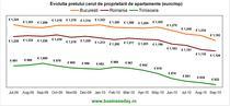 Evolutia pretului cerut de proprietarii de de apartamente (euro/mp)