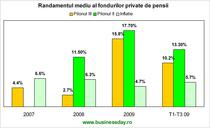 Randamentul mediu al fondurilor private de pensii