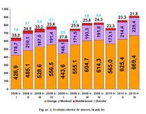 Afacerile operatorilor de telefonie mobila in Rep. Moldova