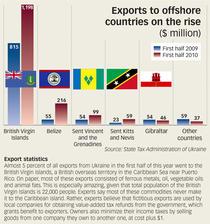 Statistici Export offshore