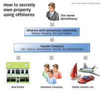 Structuri de anonimizare